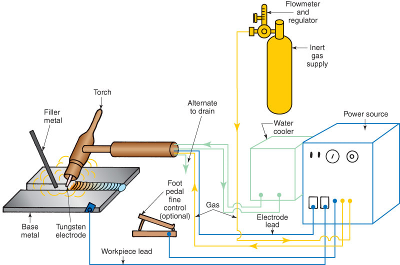 [DIAGRAM_5FD]  7.1 The Gas Tungsten Arc Welding Station - Halverson CTS | Arc Welding Diagram |  | Halverson CTS